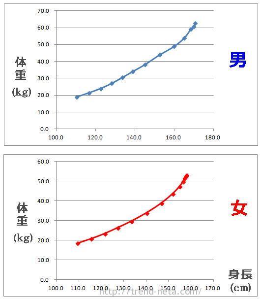 子供の平均体重