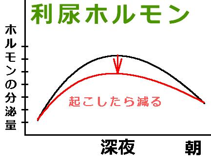 利尿ホルモンのグラフ