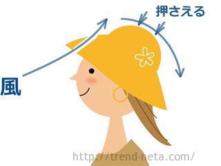 飛ばない帽子の原理