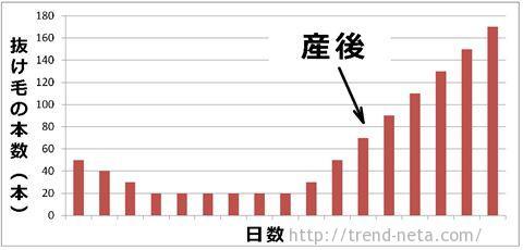 抜け毛のグラフ