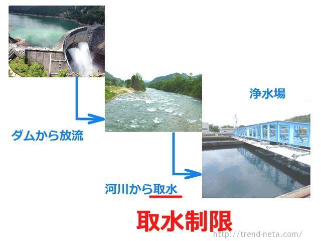 取水制限と給水制限