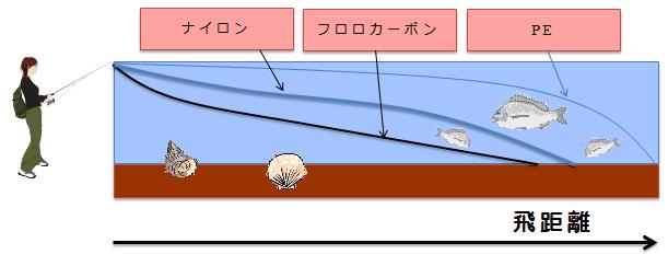 釣り糸の飛距離と特徴について