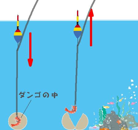 だんご釣りのウキの動き