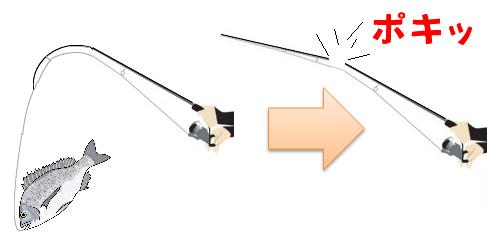 竿が折れる釣り方