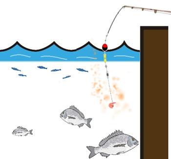 ウキフカセ釣り