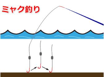 ハゼのミャク釣り
