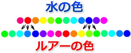 ルアーの色の選定表