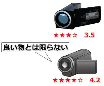 ビデオカメラの評価