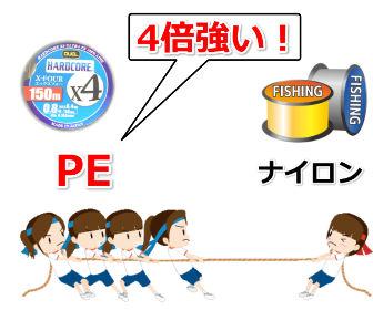 PEとナイロンの強度は4倍
