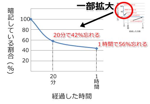 【一部拡大】エビハンス忘却曲線