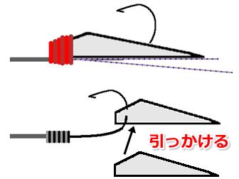 魚皮を針につける