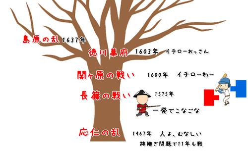 メモリーツリー