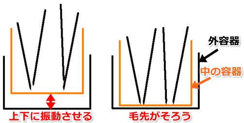 スタッカーの構造
