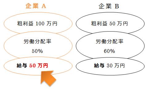 労働分配率の図解