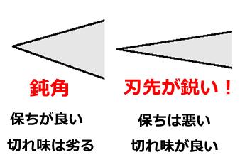 包丁の角度と利点・欠点