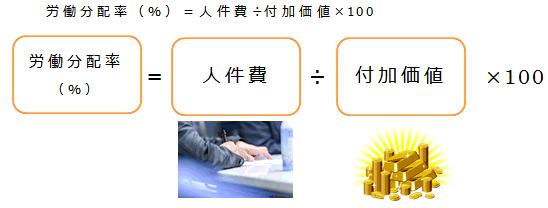 労働分配率 計算式