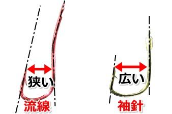 流線と袖針の違い