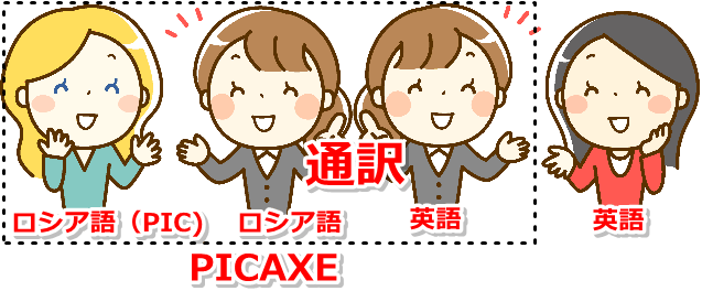 PICAXEの解説