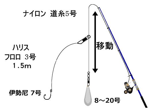 泳がせ釣り エレベーター 1.5m