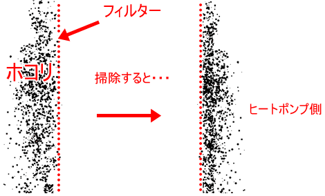 フィルターの欠陥構造