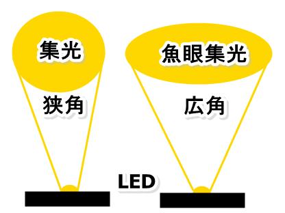 魚眼集光と狭角のLEDライト
