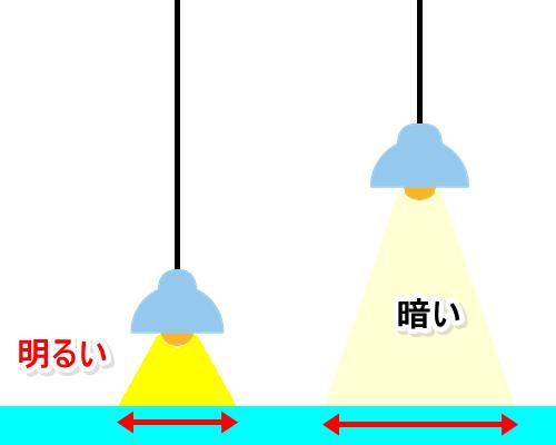 光と角度の関係