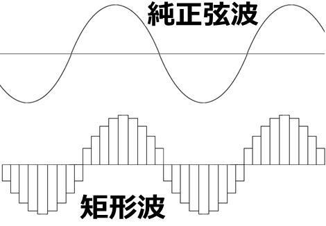 矩形波と純正弦
