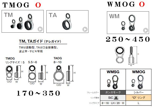 TMOGとWMOG