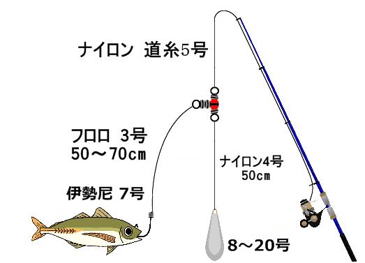 三つ叉サルカンで泳がせ